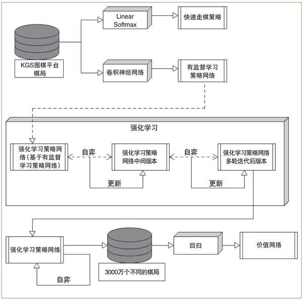图1 策略网络和价值网络的训练过程