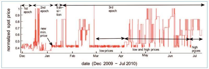 图2 网站us-east.windows.m1.small在亚马逊现货实例的价格随时间变化曲线[3]
