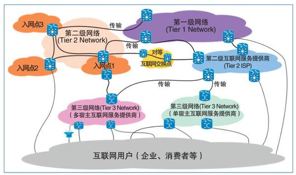 图1 互联网的多种服务提供商