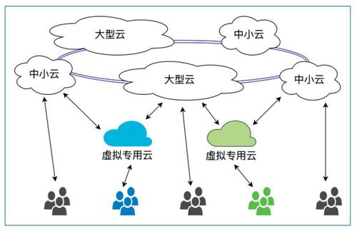 图2 云际计算中的多种云服务提供者