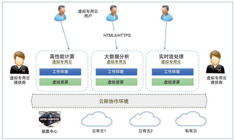 图3 虚拟专用云示意图