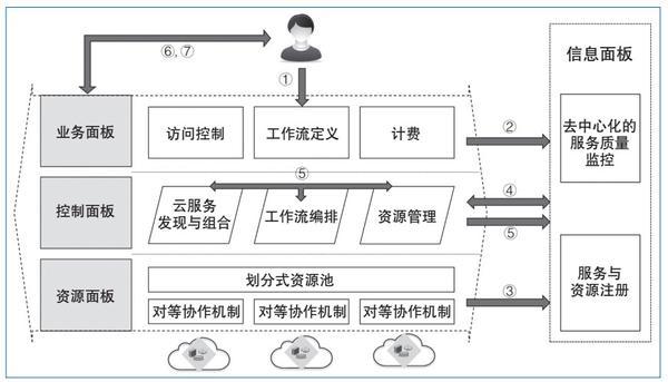 图5 虚拟专用云系统模型及工作环境构建流程