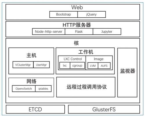 图6 Docklet目前的体系结构