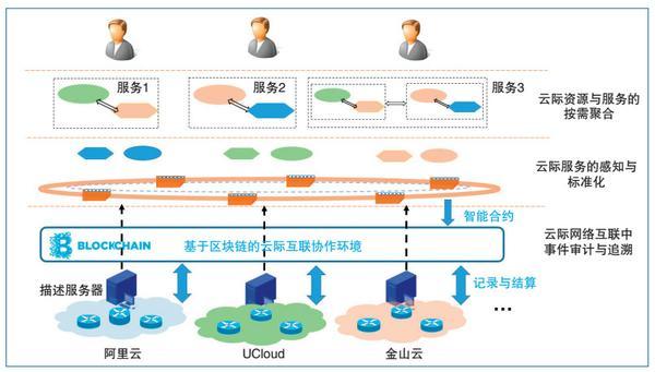 图 1 云际网络互联抽象模型