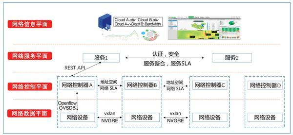图2 软件定义的云际网络互联