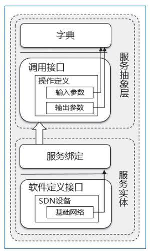 图3 云际服务的标准化描述模型