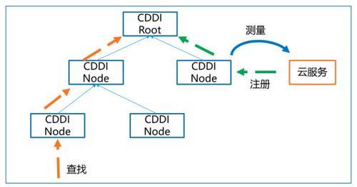 图4 CDDI模型