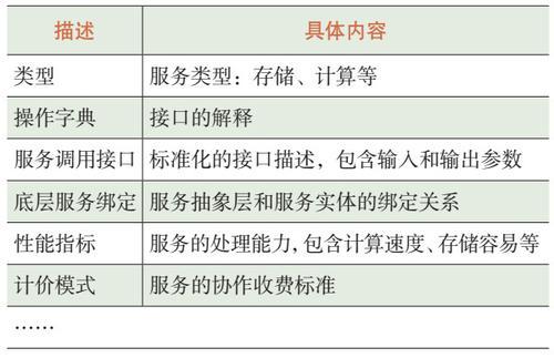表1 云内服务标准化描述