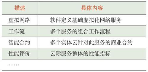 表2 云际服务标准化描述