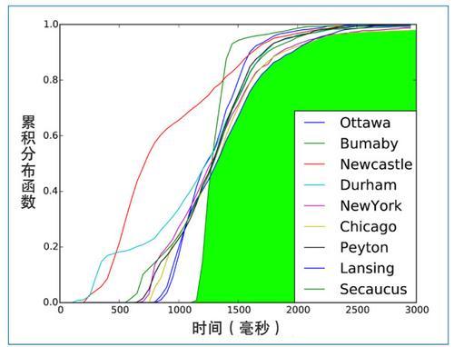 图1 同一服务来自不同位置的调用的响应延迟