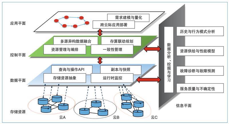 图2 云际存储的软件定义架构
