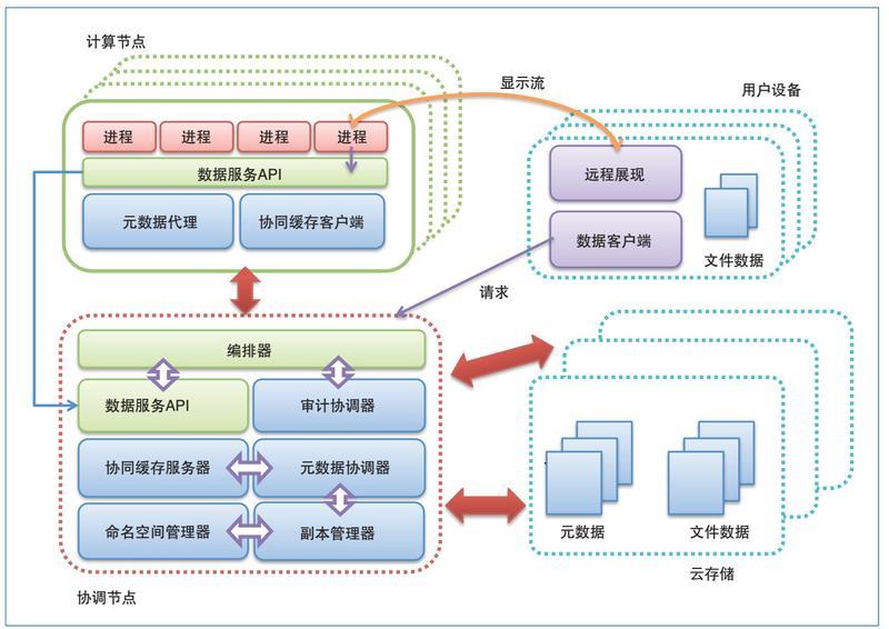 图3 云际存储系统设计