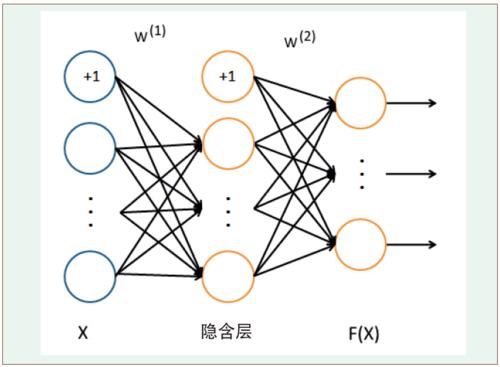 图1 神经网络