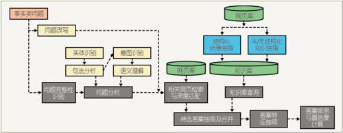图2 汪仔问答系统结构图