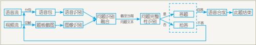 图3 汪仔抢答功能流程图