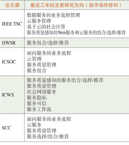 表1 代表性的服务计算论文源