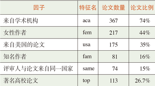 表1 特征变量统计信息