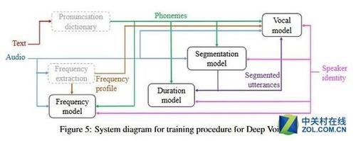 百度TTS系统取得进展 可模仿数百种口音
